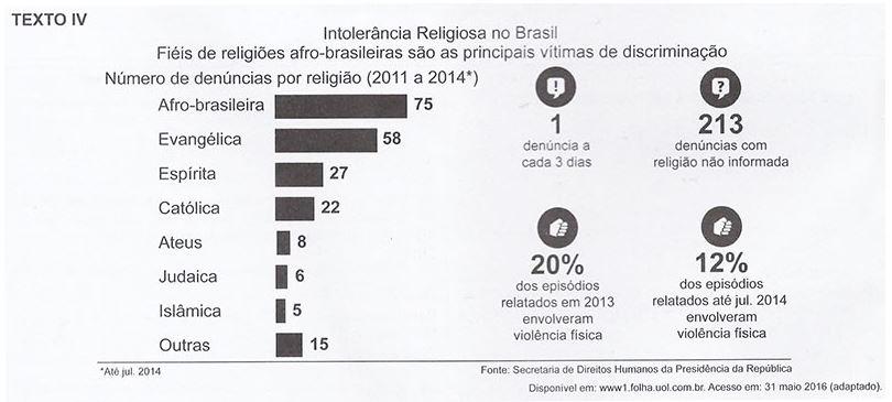 Enem - Intolerância Religiosa